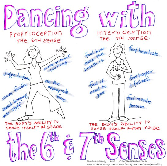 the 6th and 7th senses, proproception and interoception, developing body awareness with yoga