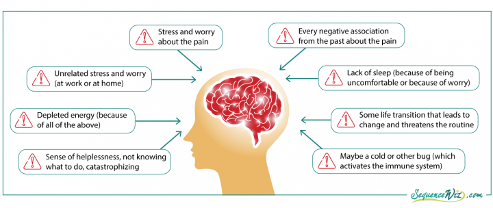 Chart showing the factors that can lead to a pain-and-stress response
