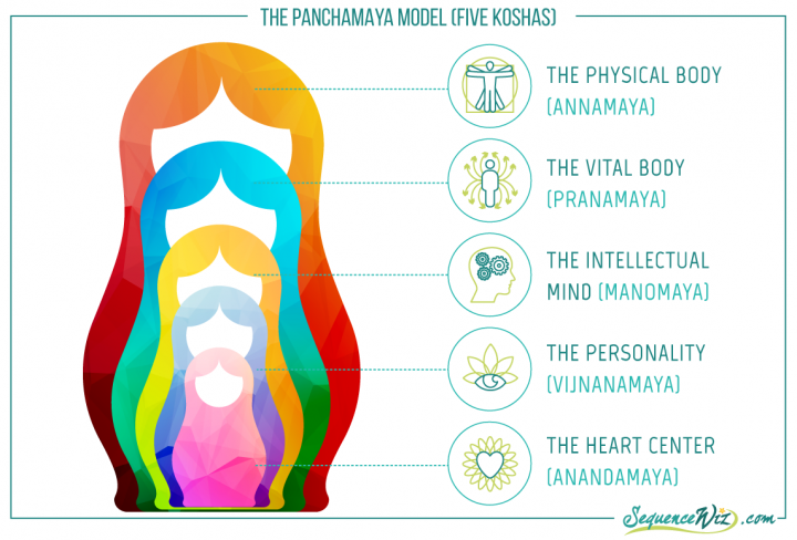 Illustration of the Panchamaya Model (Five Koshas) of the layers of the self