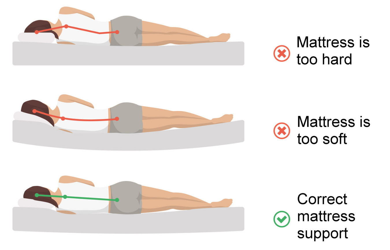 Best Matresses for sleeping positions, side sleeping vs. back sleeping
