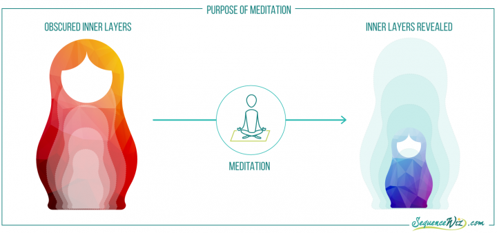 Illustration of the purpose of meditation to reveal the obscured inner layers of the self