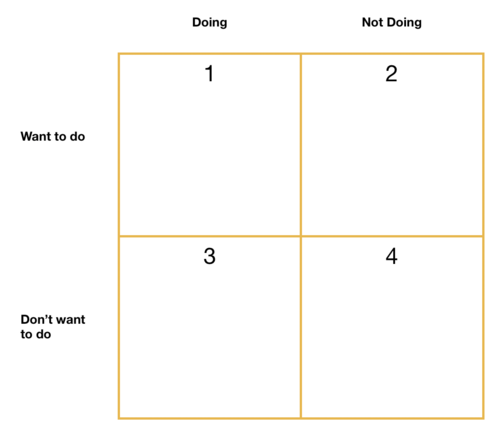 4 Square quiz, time management, moving into new decade with new habits