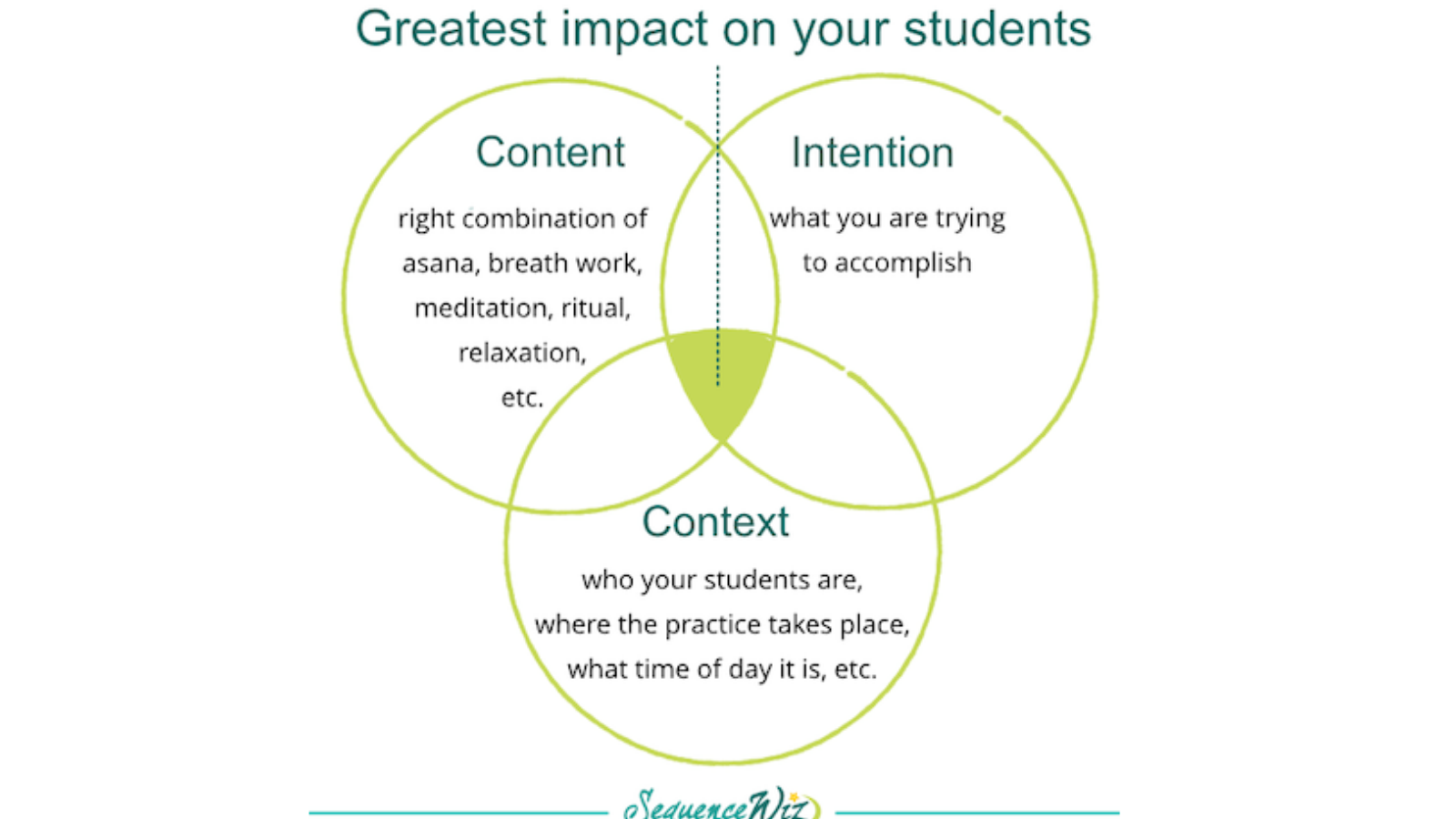 content, context, intention, teaching modalities, designing a solid yoga class, making teaching choices