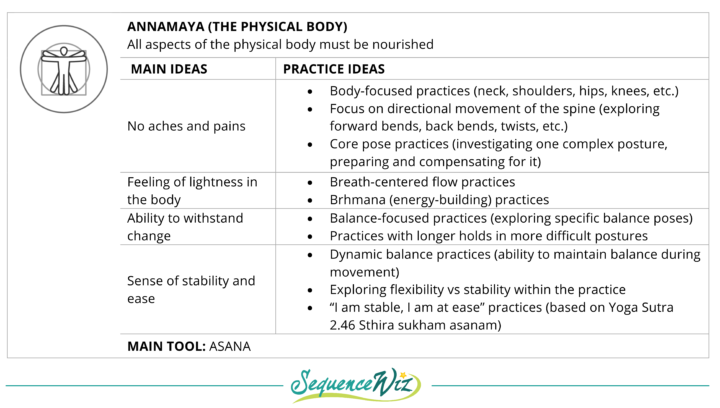 annamaya kosha, phyiscal body practices, breath centered practices balance, flexibility, strength