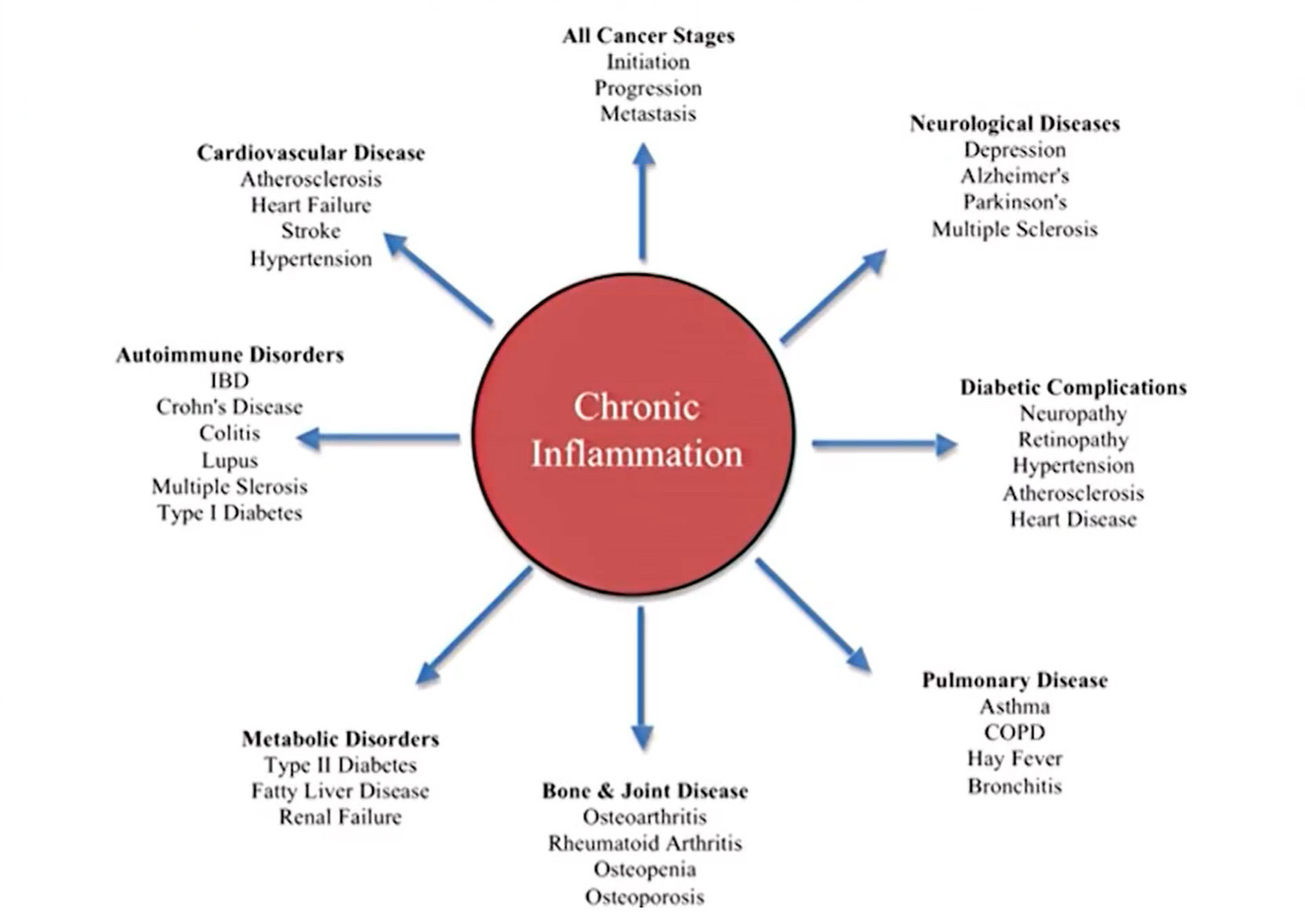 inflammation chart, effects of inflammation on the body, inflammation and Cancer, inflammation and Diabetes, Inflammation and auto immune diseases